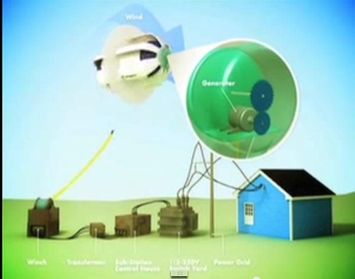 esquema do funcionamento da turbina