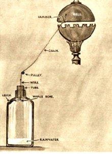 diagrama do barômetro de sanguessugas